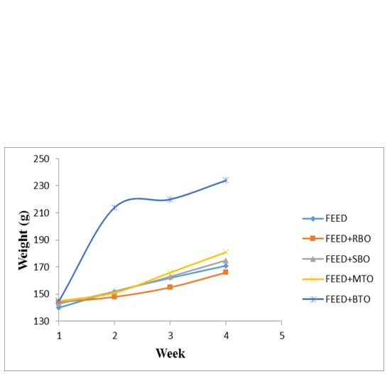Hypercholesterolemia Ameliorating Effect of Bangladeshi High Yield Variety Rice Bran Oil