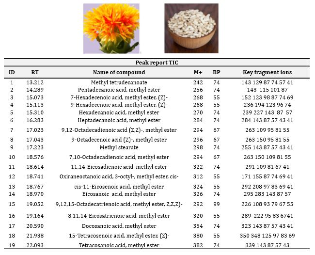 GC/MS Analysis and Antioxidant Activity of Fixed Oil from Sudanese Safflower (Carthamus tinctorius L) Seeds